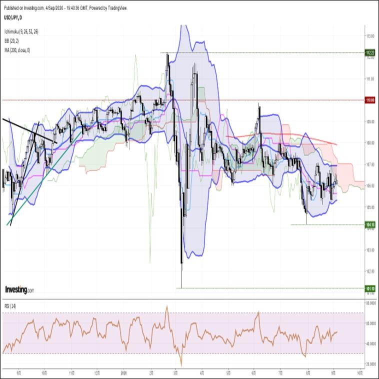 来週の為替相場見通し:『株安を受けたリスク回避ムードと米追加緩和観測がドル円の重石』(9/5朝)