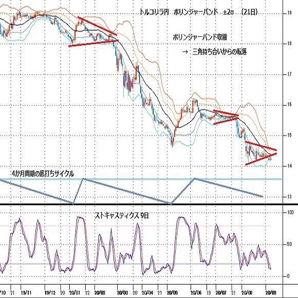 トルコリラ円見通し 対ドルで最安値更新中、対円も最安値更新迫る(20/9/7)