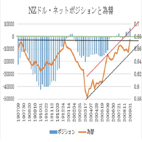 NZ$シカゴポジション(2020年9月1日現在)