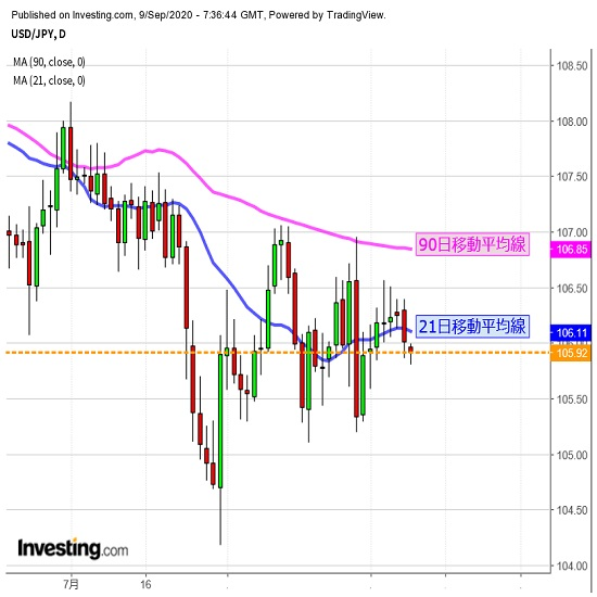 英国情勢に本日も要注意、米国は株価を注視(9/9夕)