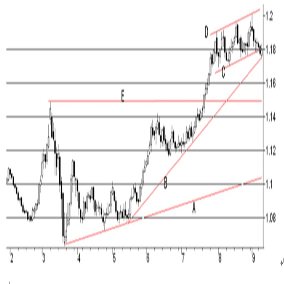 欧州中央銀行(ECB)政策金利発表予想(2020/9/10)