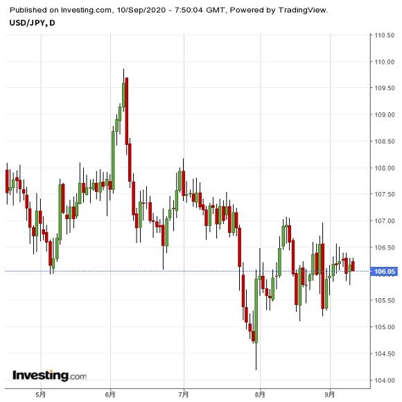 ECB理事会を注視、ユーロの動きにも要注意(9/10夕)