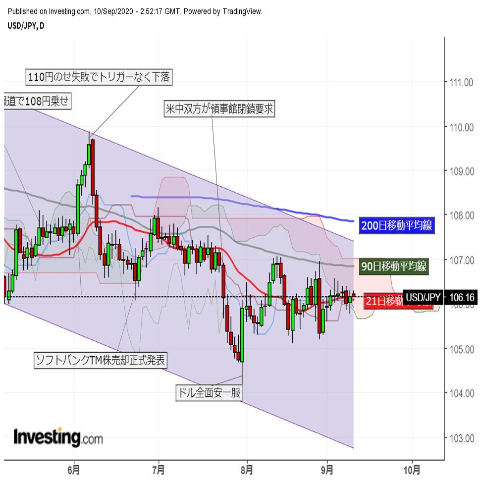 ドル円、リスク回避のドル高・円高で身動き取れず。ユーロはECB後に往って来い(9/11朝)