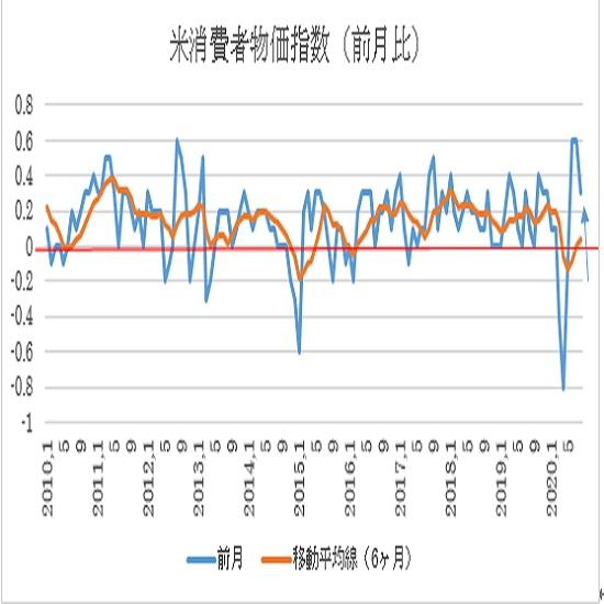 米8月消費者物価指数(CPI)の予想(20/9/11)