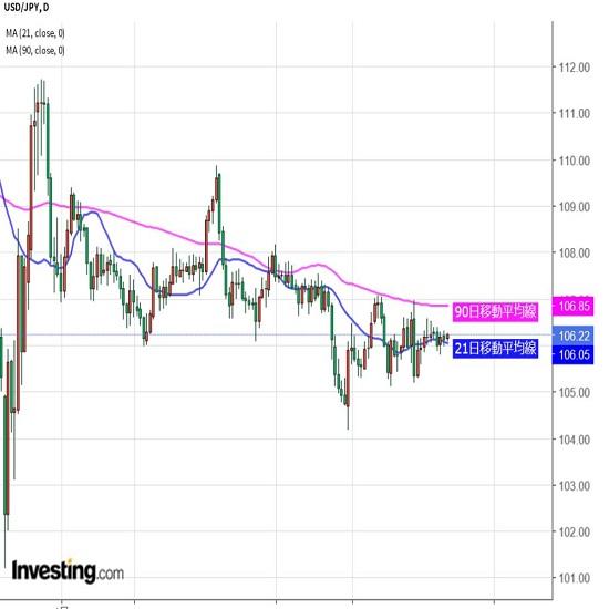 市場の関心は英欧、ドル/円は原則蚊帳の外(9/11夕)