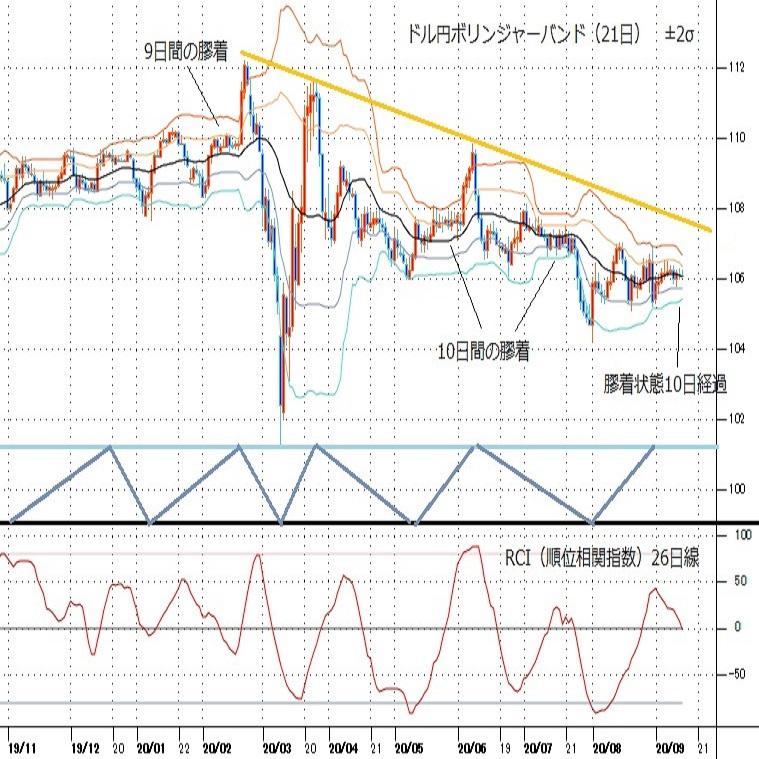 ドル円見通し 8月28日の高安レンジ内で10日経過、米日金融政策から大きく動くか(週報9月第2週)