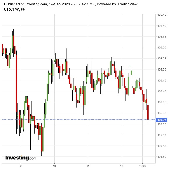 菅新総裁誕生も影響軽微、やはりFOMC待ちか(9/14夕)