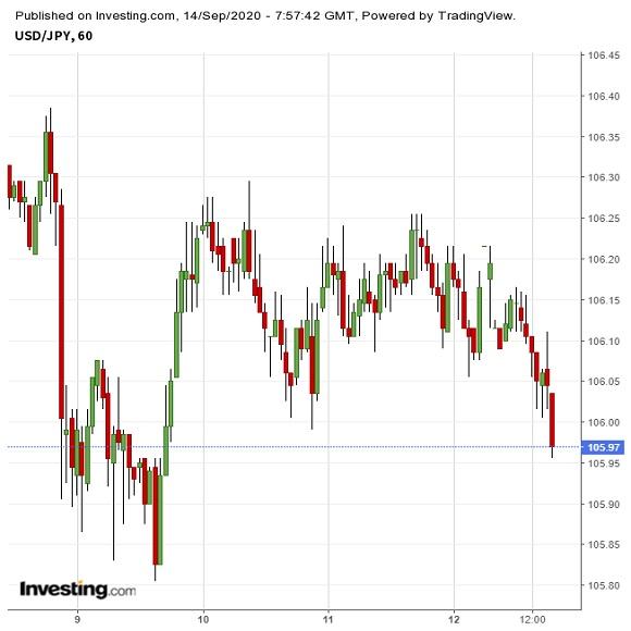 菅新総裁誕生も影響軽微、やはりFOMC待ちか