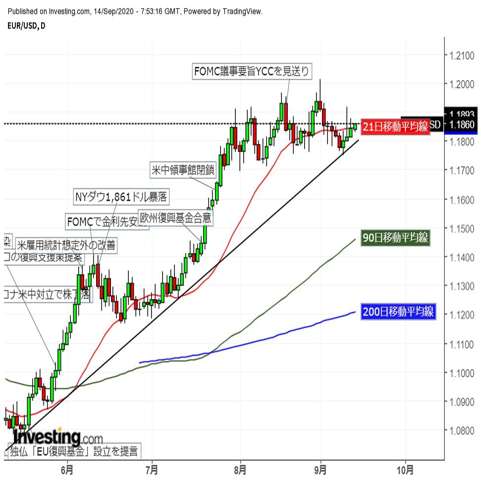ユーロドル ユーロ売り地合い弱まり堅調推移(9/14夕)