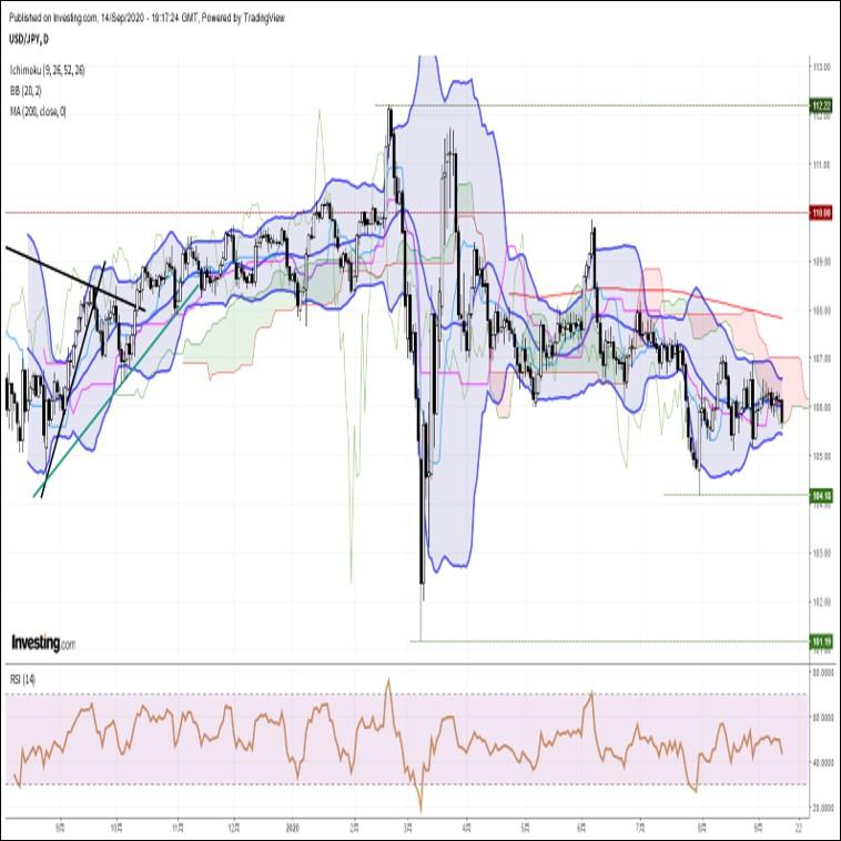 ドル円、約2週間ぶり安値圏へ下落。米FOMCを前にドル全面安の様相(9/15朝)
