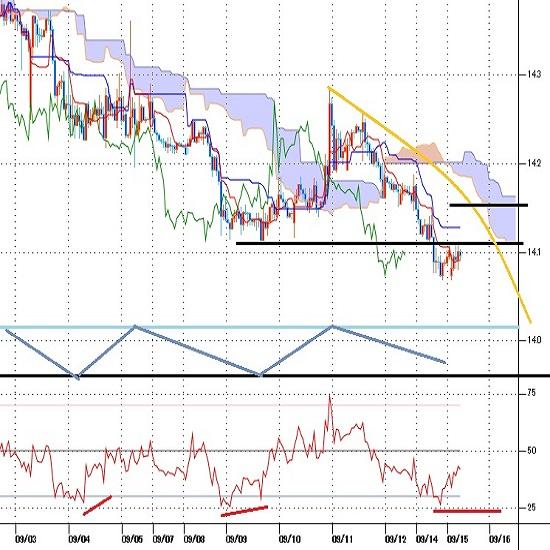 トルコリラ円見通し 史上最安値を更新、対ドル及び対ユーロでも安値更新続く(20/9/15)
