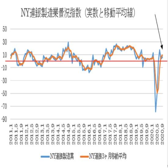 9月NY連銀製造業景況指数の予想(20/9/15)