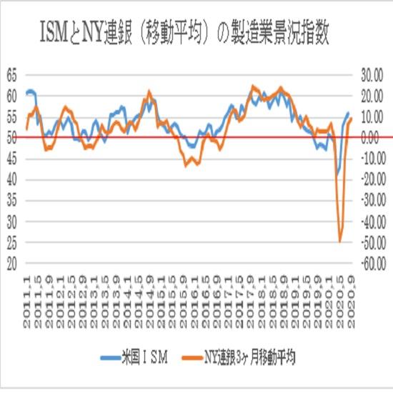 �AISM製造業景況指数とNY連銀製造業景況指数の3ヶ月移動平均線