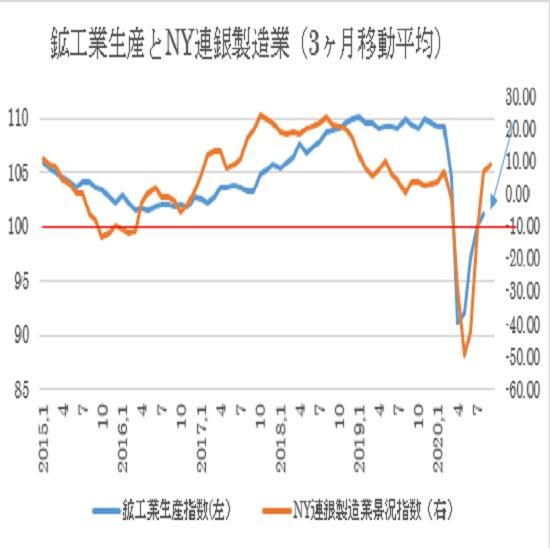 米8月鉱工業生産指数の予想(20/9/15)