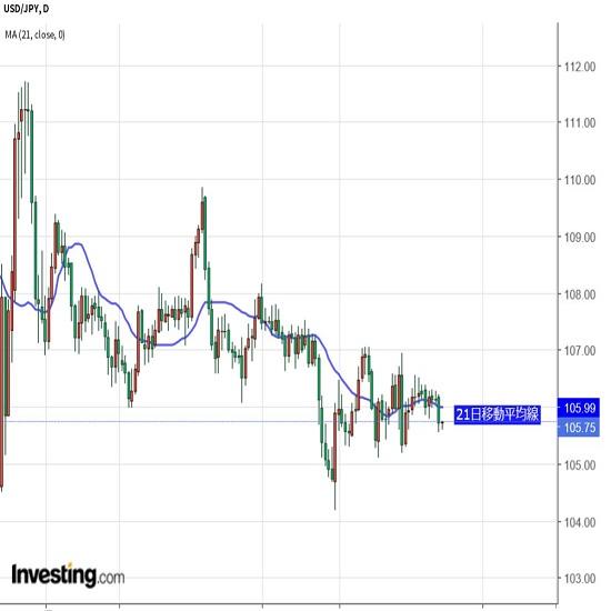 日本の政局注視も、関心は米FOMCへ移行か