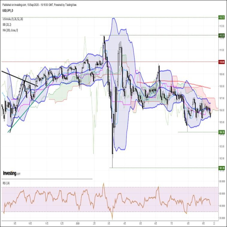 ドル円、三役逆転成立で続落。本日は米FOMCがメインイベント(9/16朝)