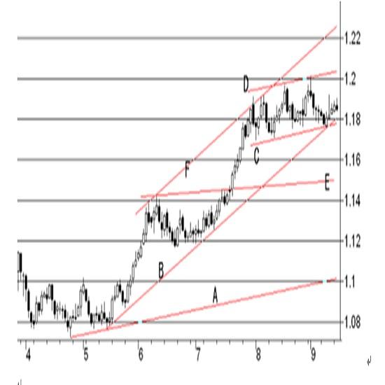 米連邦公開市場委員会(FOMC)政策金利予想(2020/9/16)