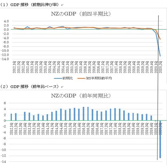 NZの2020年第2四半期GDP予想(20/9/16)
