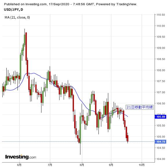 米株の動きを注視、ドル続落にも注意(9/17夕)