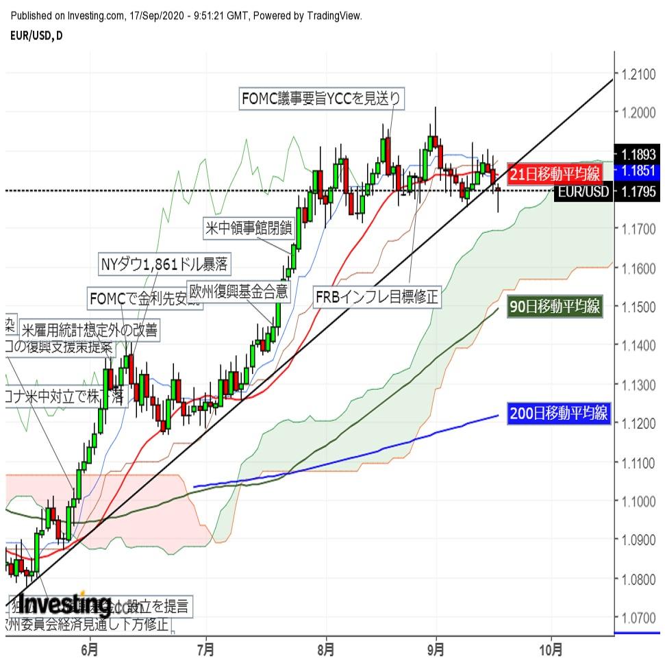 ユーロドルFOMC挟み不安定な動き 一時1.17台前半まで下落(9/17夕)