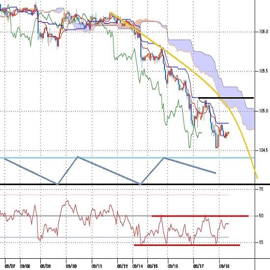 ドル円見通し FOMC後のドル高続かず7月31日以来の安値に迫る(20/9/18)