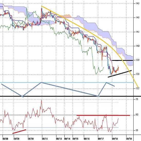 トルコリラ円見通し 13.78円まで最安値更新、対ドル対ユーロでもトルコリラは最安値更新中(20/9/18)