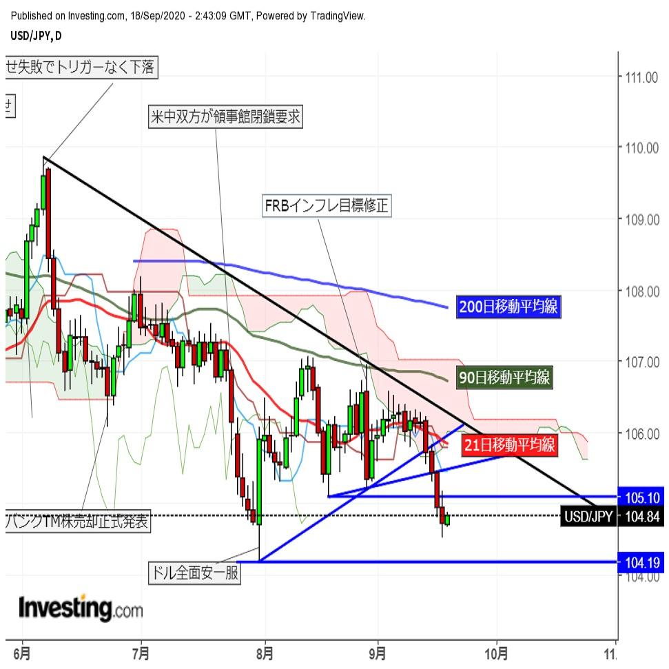 ドル円安値圏で横ばい推移   (9/18午前)