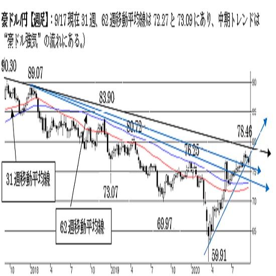 """豪ドル/円、""""豪ドル強気""""を維持。76円割れで終えた場合は下値リスクが点灯。"""