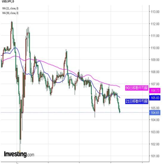 ドル冴えない、対円では7月安値が視界内(9/18夕)