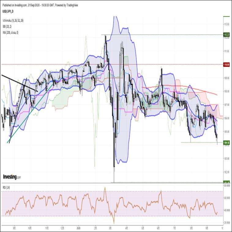 ドル円、一時約半年ぶり安値圏へ急落。グローバルにリスク回避ムードが再燃(9/22朝)