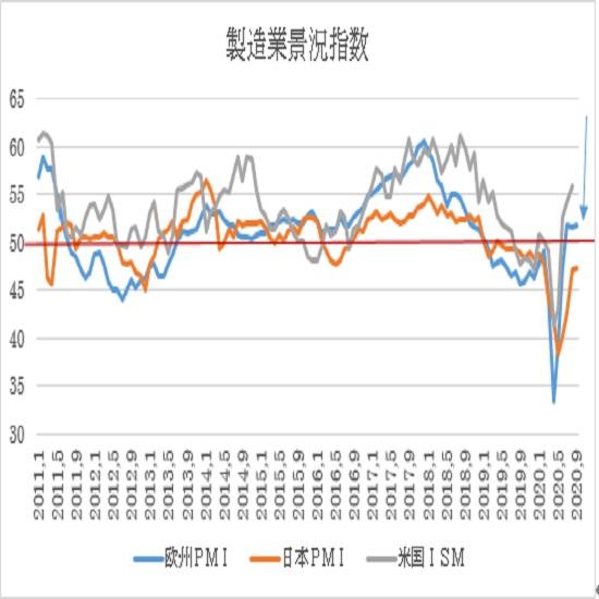 ユーロ圏・米国の9月PMI景況指数速報値の予想(20/9/23)