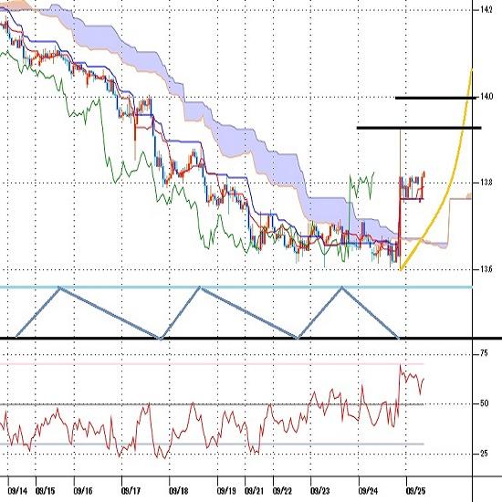 トルコリラ円見通し トルコ中銀による予想外の大幅利上げでトルコリラ反騰(20/9/25)