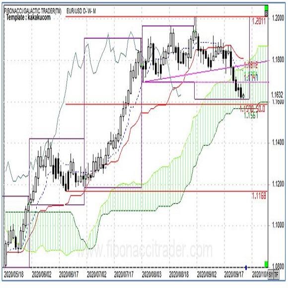 ユーロは対ドル、対円で一段の下げか(週報9月第4週)