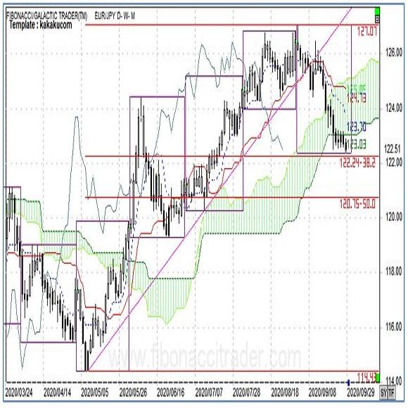 ユーロは対ドル、対円で一段の下げか 3枚目の画像