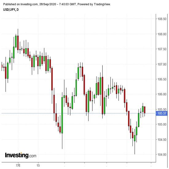 トルコリラなど欧州通貨により要注意か