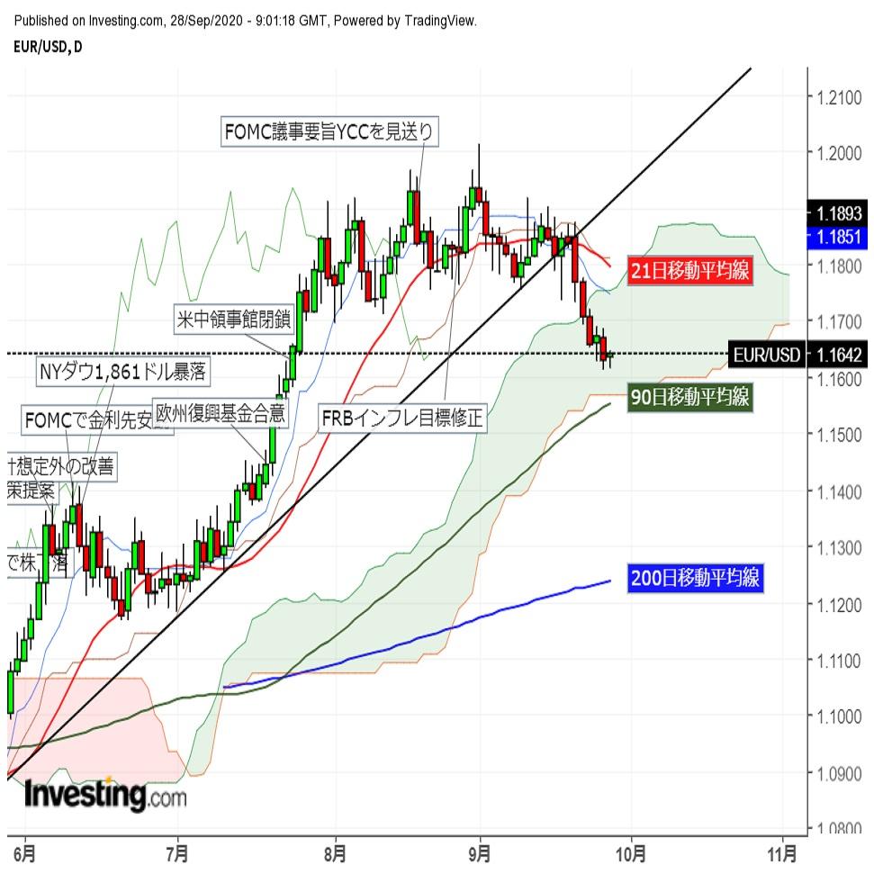 ユーロドル安値圏での横ばい後夕刻反発 米株先物堅調推移