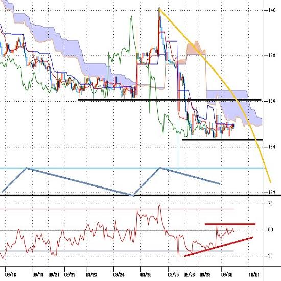トルコリラ円見通し ナゴルノ紛争激化の様相、トルコリラは対ドルで最安値更新(20/9/30)