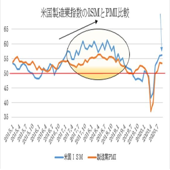 米9月ISM製造業景況指数の予想(20/10/1)