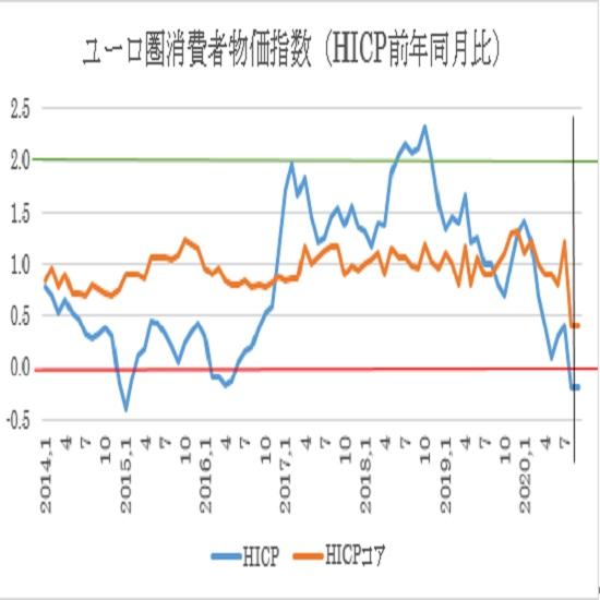 ユーロ圏9月消費者物価指数(HICP)の予想(20/10/2)