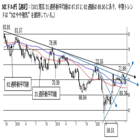 "NZ/円、短期トレンドは""NZ弱気""変わらず。"