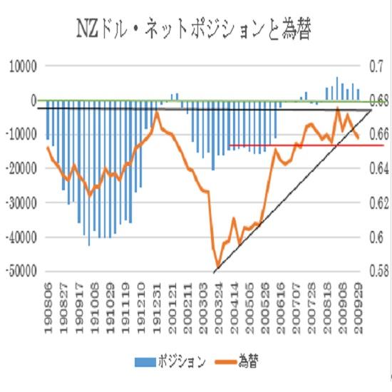 NZ$シカゴポジション(2020年9月29日現在)