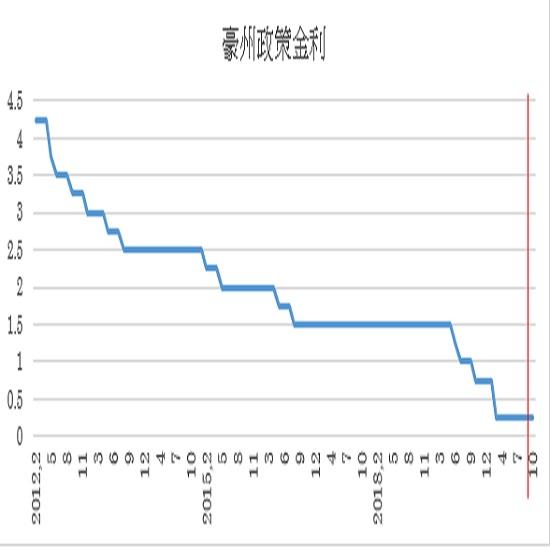 豪州政策金利(キャッシュ・レート・ターゲット)の予想(2020/10/5)