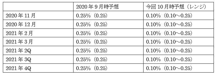 豪州準備銀行(中銀)政策金利予想(10月5日12時00分現在)