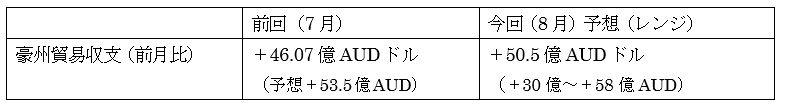 オーストラリアの8月貿易収支の予想