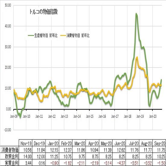 トルコリラ円見通し 消費者物価高止まりで実質マイナス金利状態続く