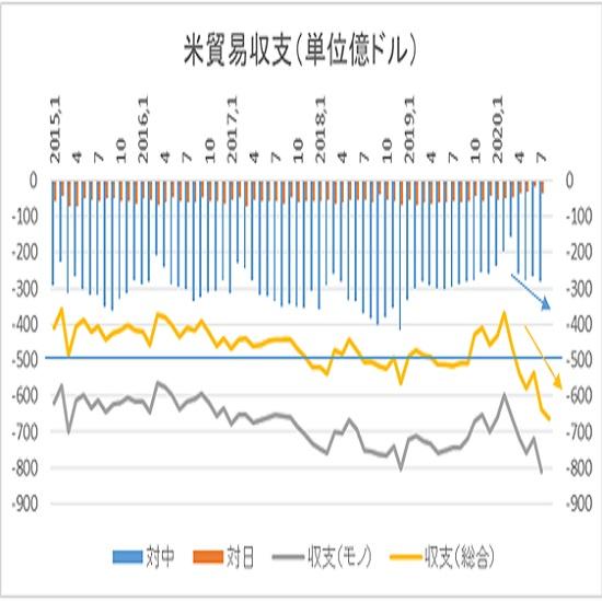 7月までの推移と今回予想値(発表値は黄色の折れ線で、今回分は青の矢印)