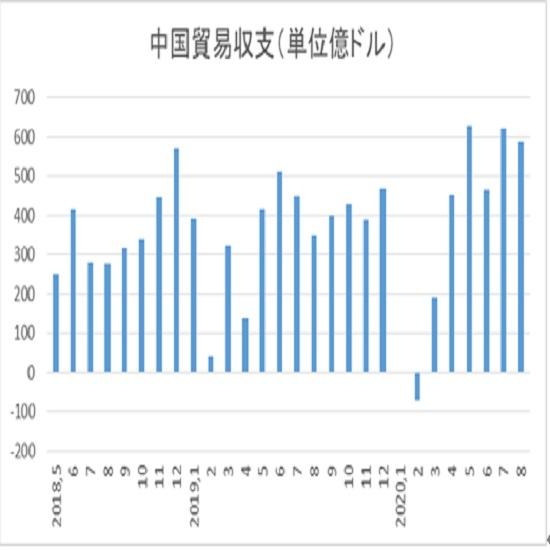 7月までの推移と今回予想値(発表値は黄色の折れ線で、今回分は青の矢印) 2枚目の画像