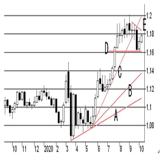 7月までの推移と今回予想値(発表値は黄色の折れ線で、今回分は青の矢印) 3枚目の画像
