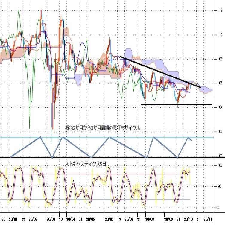 ドル円株高からのリスク選好でのドル安加速、ドル円も戻り一巡で安値試しへ向かうか(週報10月第2週)