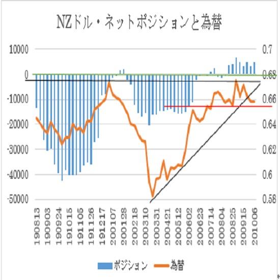 NZ$シカゴポジション(2020年10月6日現在)
